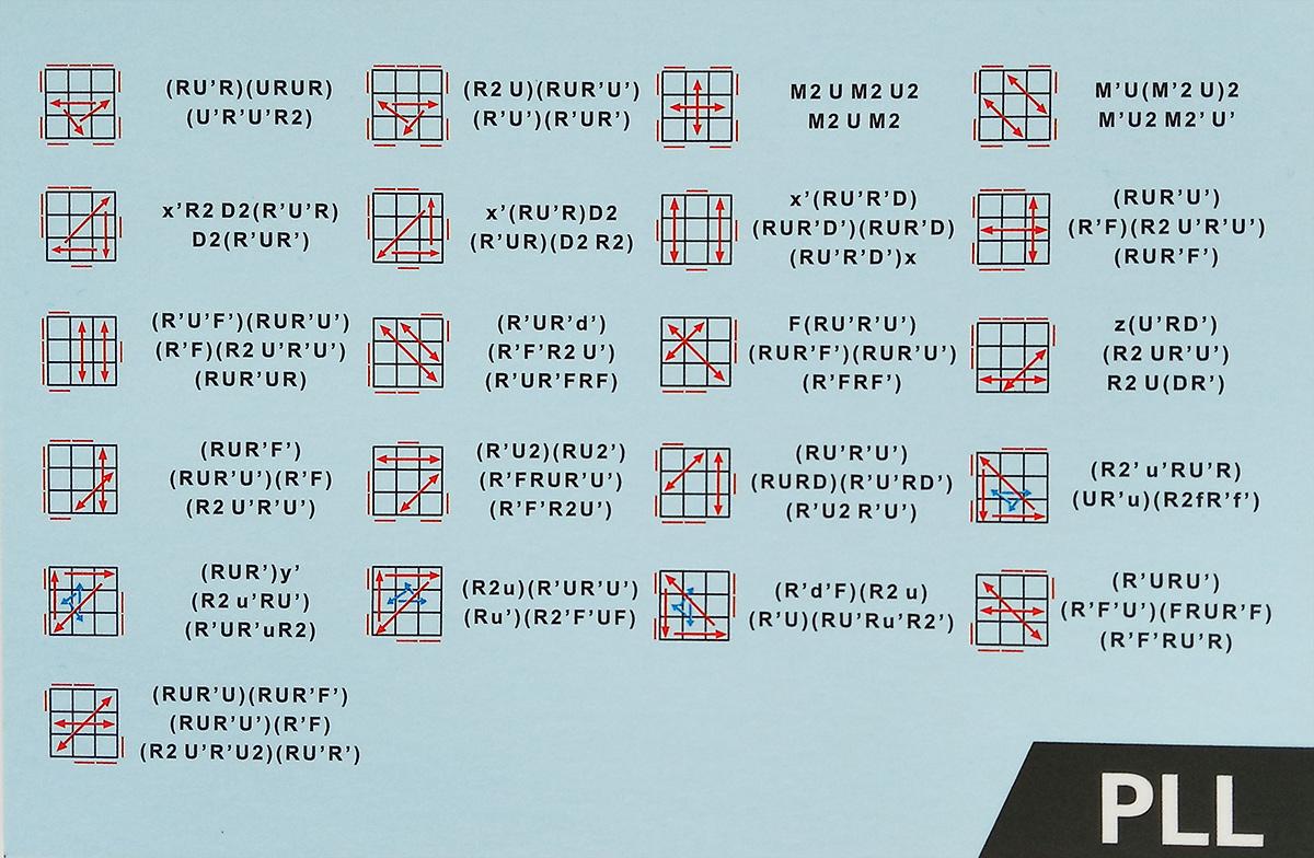 Карточка с формулами PLL