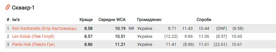 Скваєр-1: переможці.